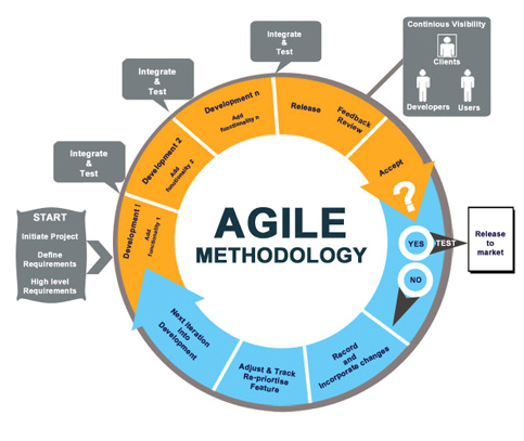 the cycle of technology integration System development life cycle (sdlc) is the overall process of developing information systems through a multistep process from investigation of initial requirements through analysis, design.
