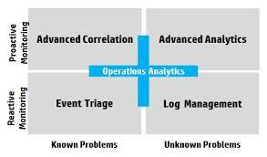 Infrastructure Operation Analytics: Healthy Infrastructure keeps business healthy