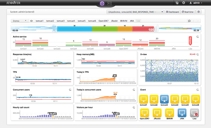 Application Performance Monitoring Be ing Critical In Smac Byod Iot Era