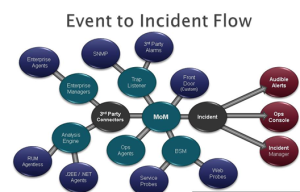 event_to_incedent_flow
